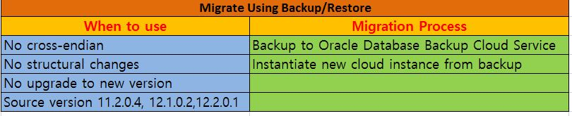 Migrating On-Premises Oracle Database to Oracle Cloud service