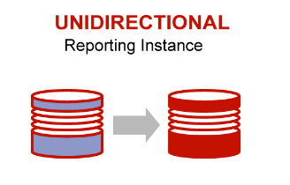 Oracle 12c Configure Step By Step Goldengate