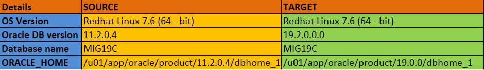 Oracle 19c Database Upgrade From 11 2 0 4 to 19 2 0 0 Using